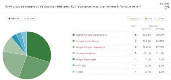 resultaten polldaddy