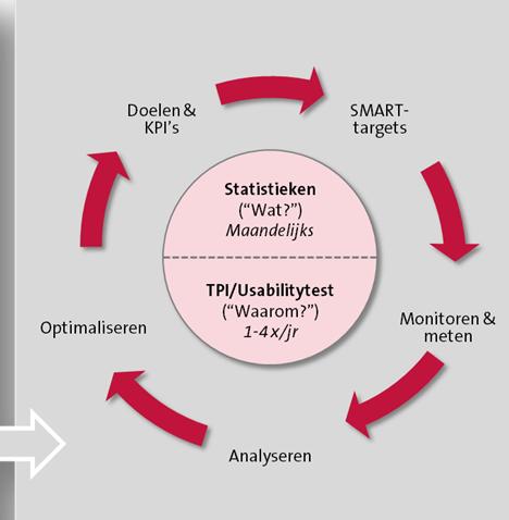 voortdurende optimalisatie model
