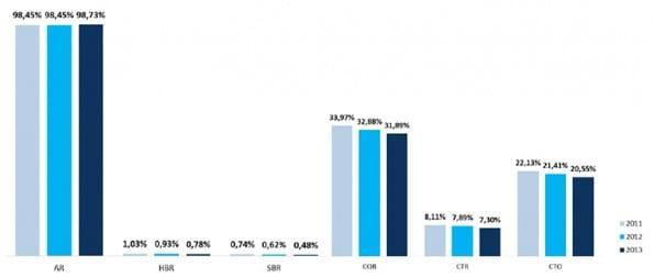 gemiddelde statistieken Nederland