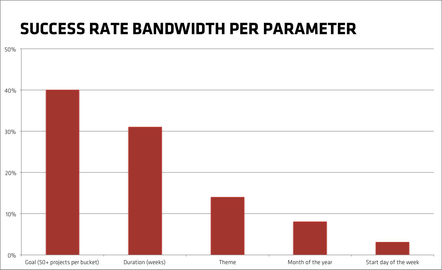 Success rate bandwidth per parameter