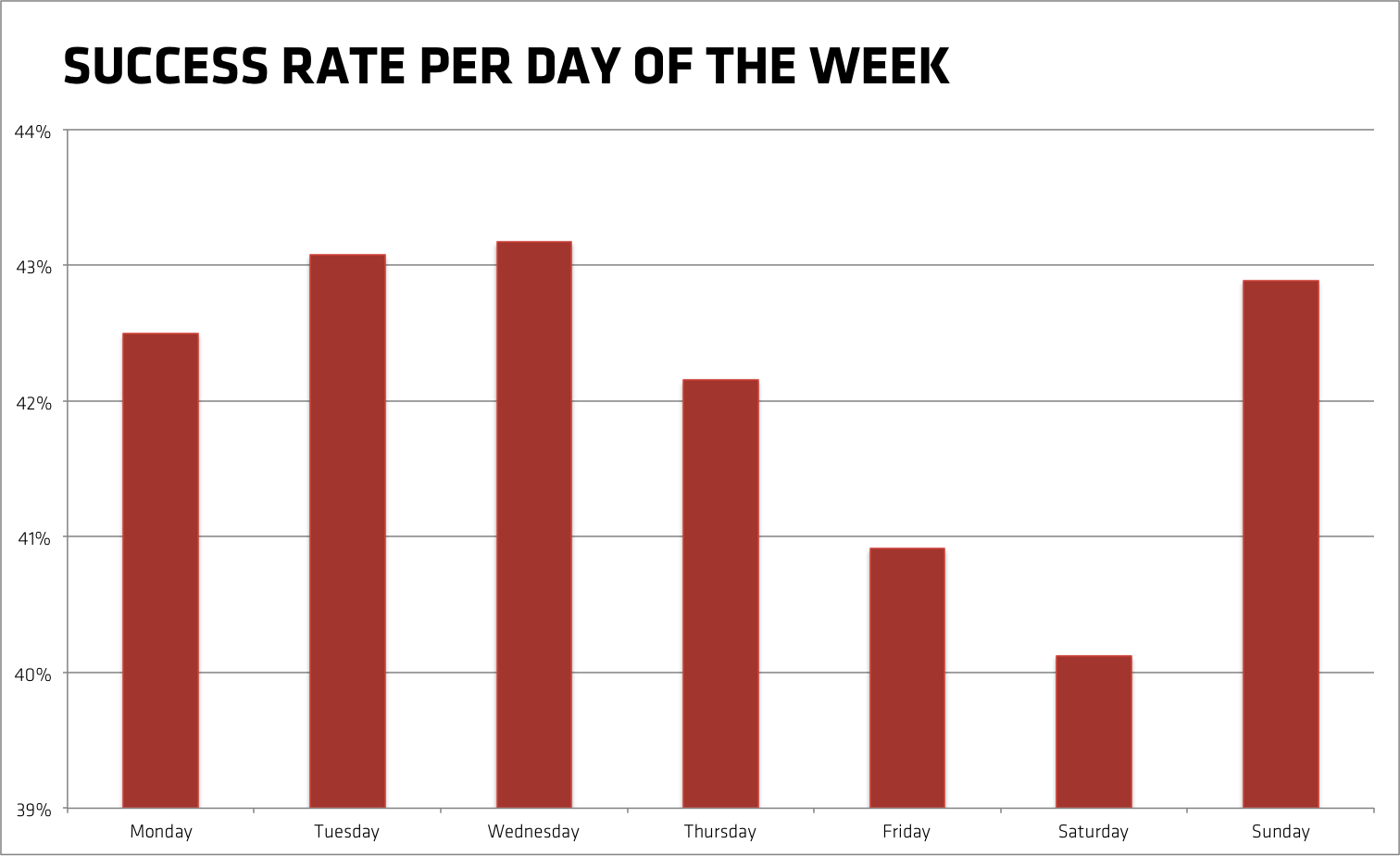 Success rate of Kickstarter projects per day of the week