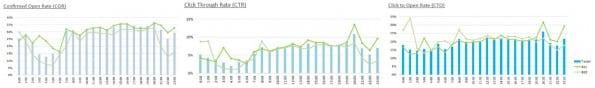 email marketing statistieken verzendtijdstip