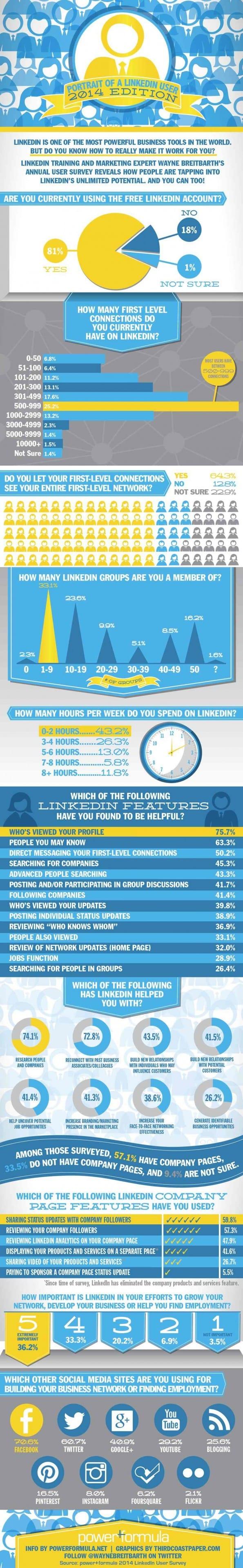 Wie is de LinkedIn-gebruiker anno 2014 [infographic]