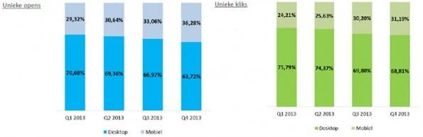 email marketing mobiel vs. desktop