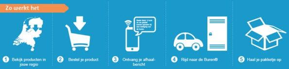 nuleverbaar.nl biedt 24/7 afhaalmogelijkheid
