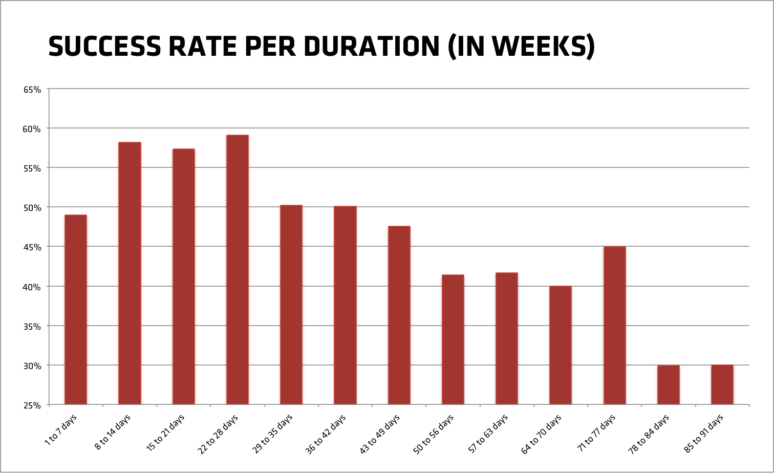 Success rate of Kickstarter projects per durations (per 7 days)