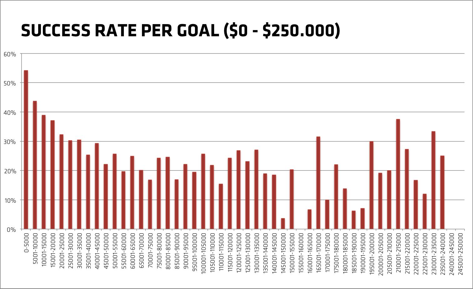 Success rate of Kickstarter projects per goal (0-250000 goal)