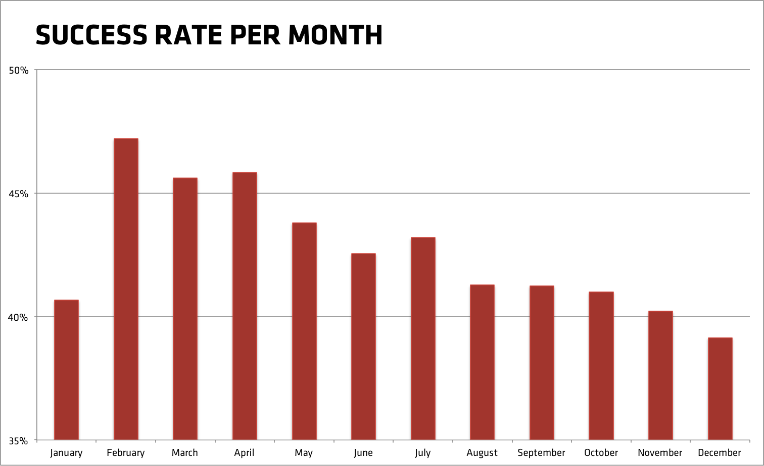Success rate of Kickstarter projects per month