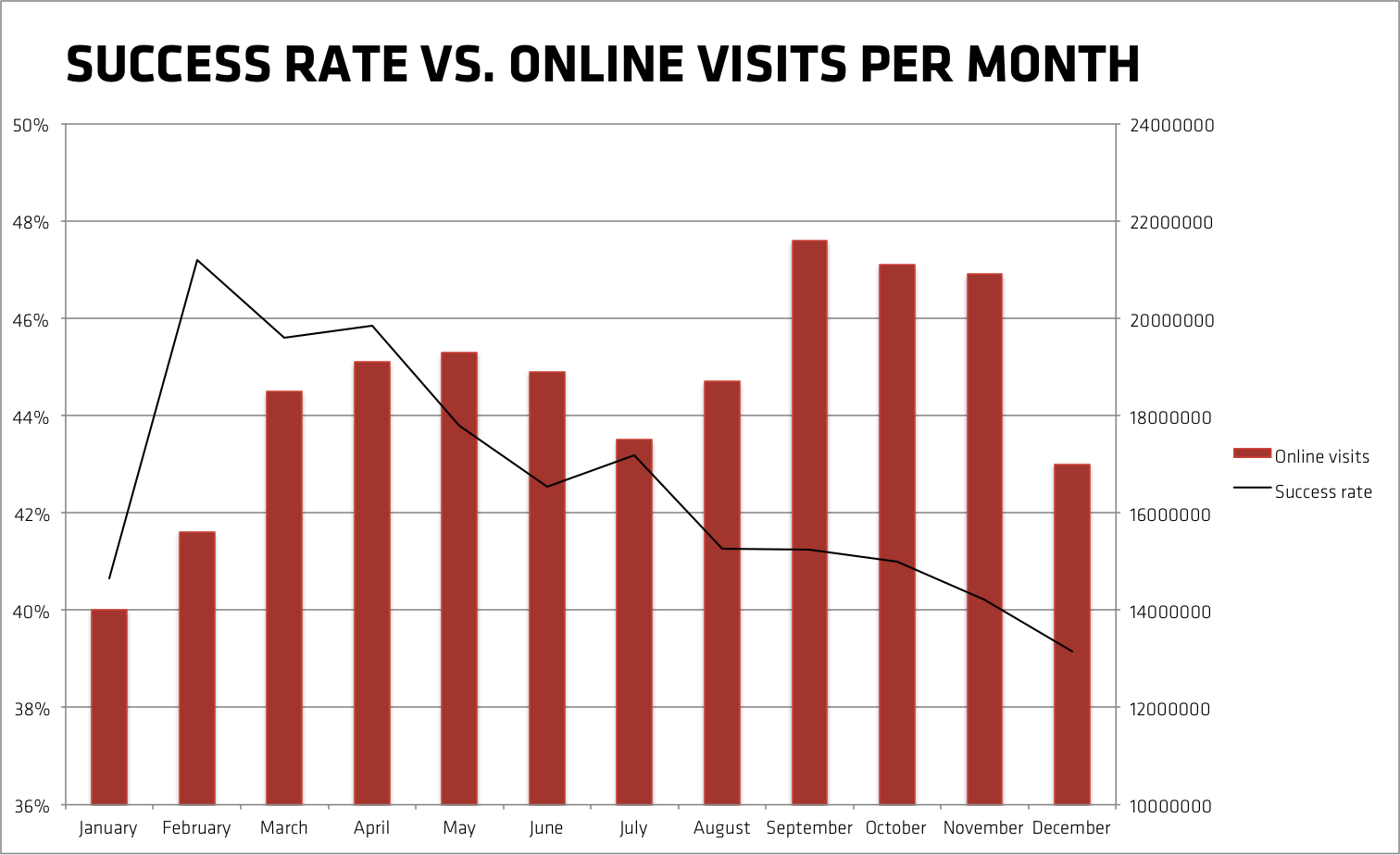 success rate of Kickstarter projects vs online visits per month