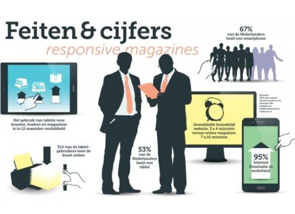 Feiten en cijfers online magazines (responsive)