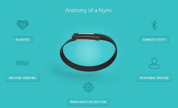 De Nymi: het einde van het password tijdperk?