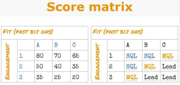 Leadscoring matrix