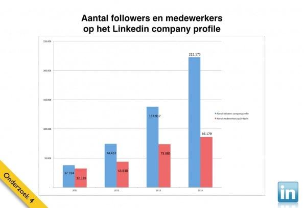 LinkedIn gebruik 2014