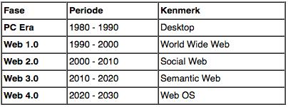 Afbeelding 1: ontwikkeling van het web