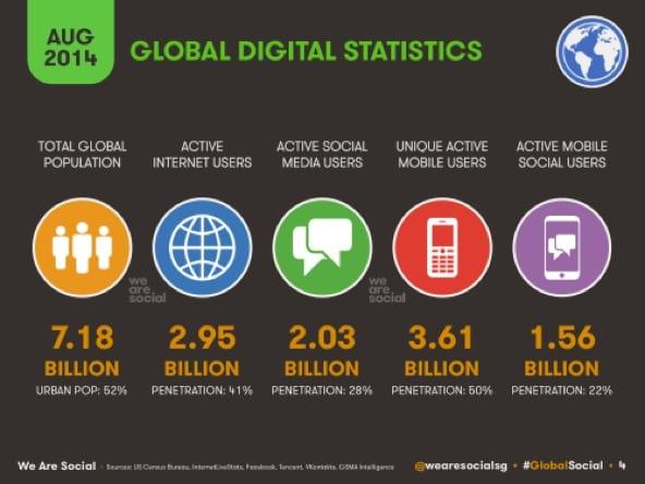 Digitale gebruikers statistieken