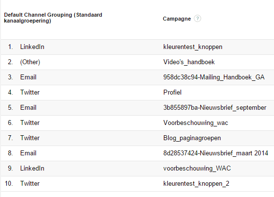 visual kanaalgroepen