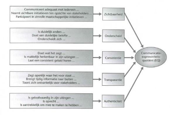 communicatie-expressiviteitsquotient
