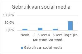 visueel-gehandicapten-gebruik-social-media