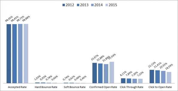 ratios per jaar1