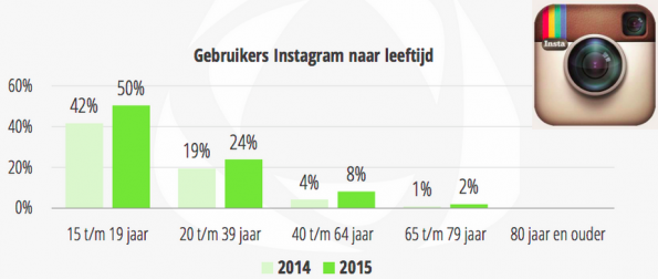 Cijfers-instagram-2015