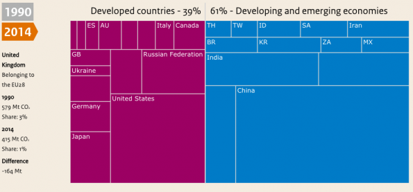Treemap van landen en hun uitstoot in 2014.