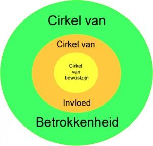 cirkel van bewustzijn 1 300x285