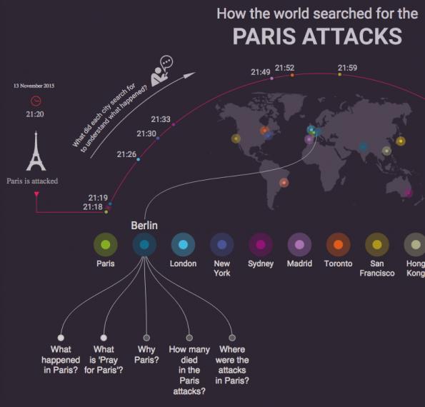 De aanslagen in Parijs, door de ogen van Google