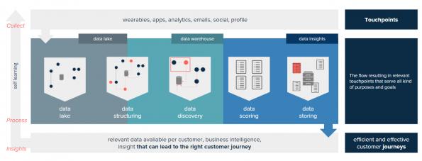 Data-driven ecosysteem gebaseerd op klantcontactmoment