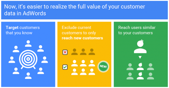 Customer_match_google