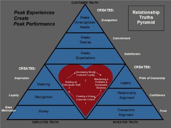 Model peak experience