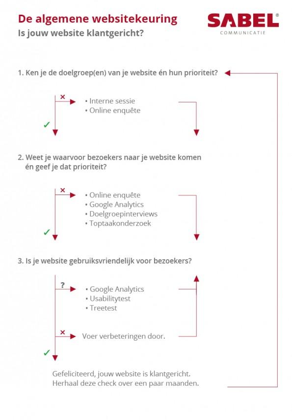 Stroomschema Algemene Website Keuring