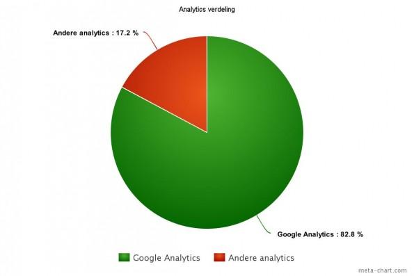 Hoe je hoger in Google komt door Neuromarketing - chart 1