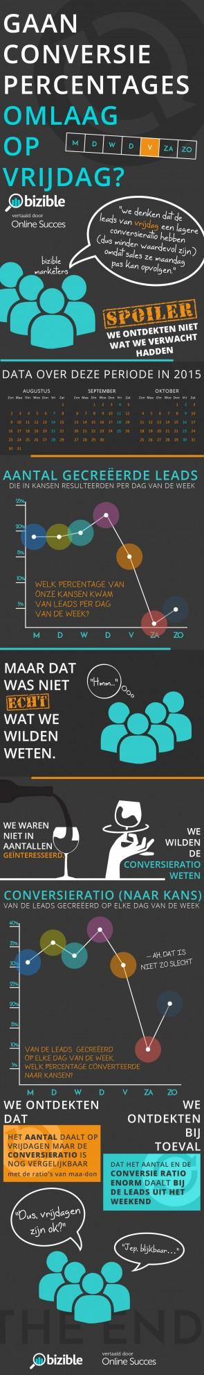 Infographic-Gaan-conversie-percentages-op-vrijdag-omlaag