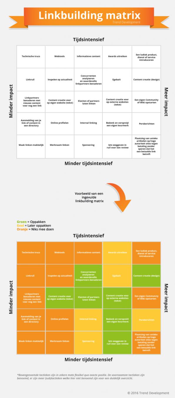 Linkbuilding-Matrix-Trend Development