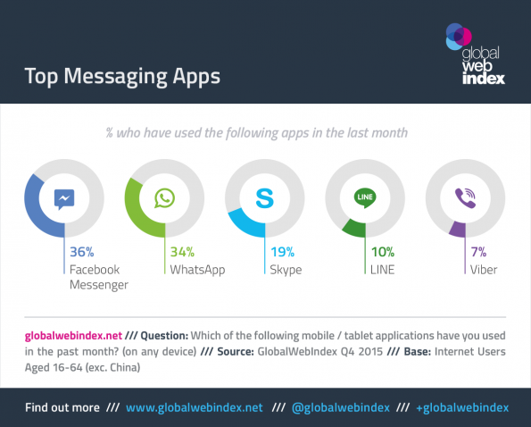Top-Messaging-Apps