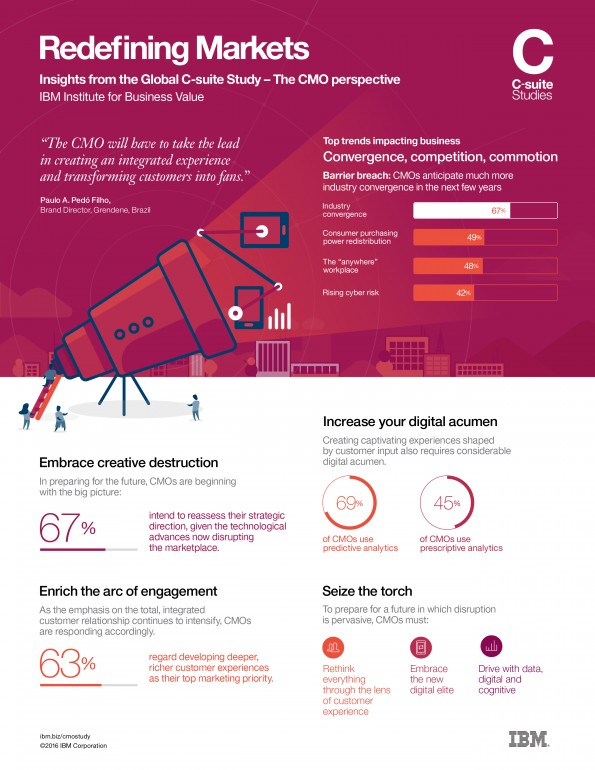 Redefining markets CMO Overview Infographic High Res