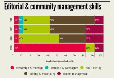 Skills - infographic