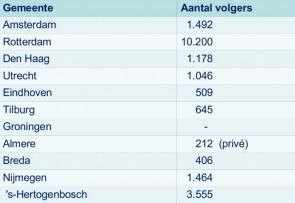 insta-gemeenten in Nederland