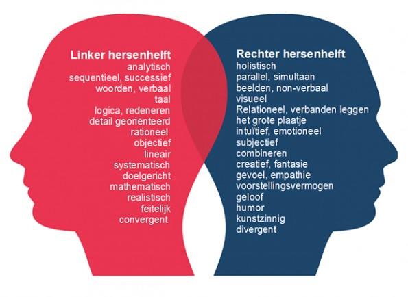 Realiseer je dat beslissers 'anders' denken en speel in op hun referentiekader bij de onderbouwing van je online aanpak