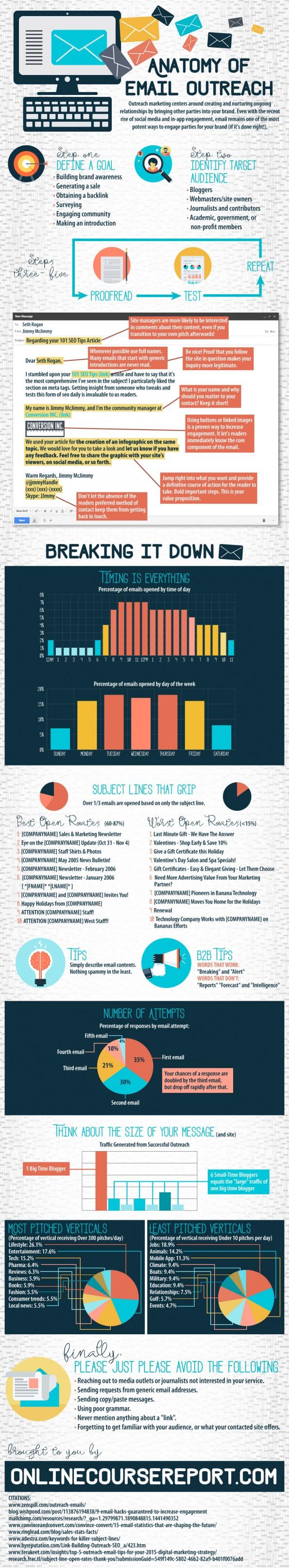 zo ontwikkel jij de beste emailnieuwsbrief infographic