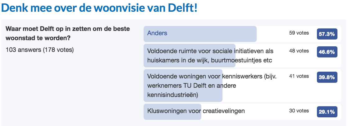 Delft-facebookpoll