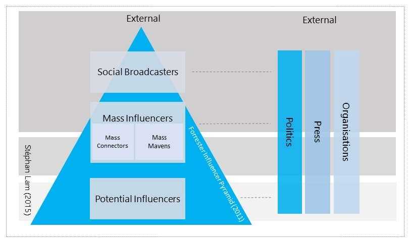 Influencer Model - External Influencers - Stéphan Lam (2015)