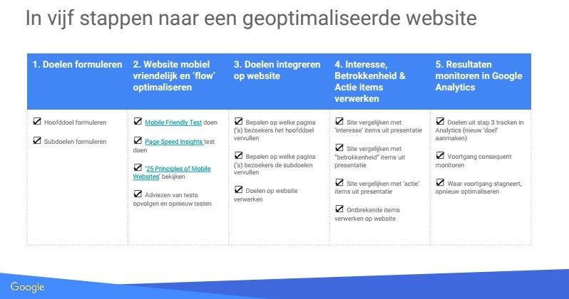 geoptimaliseerde website