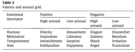 indeling high low arousel emoties