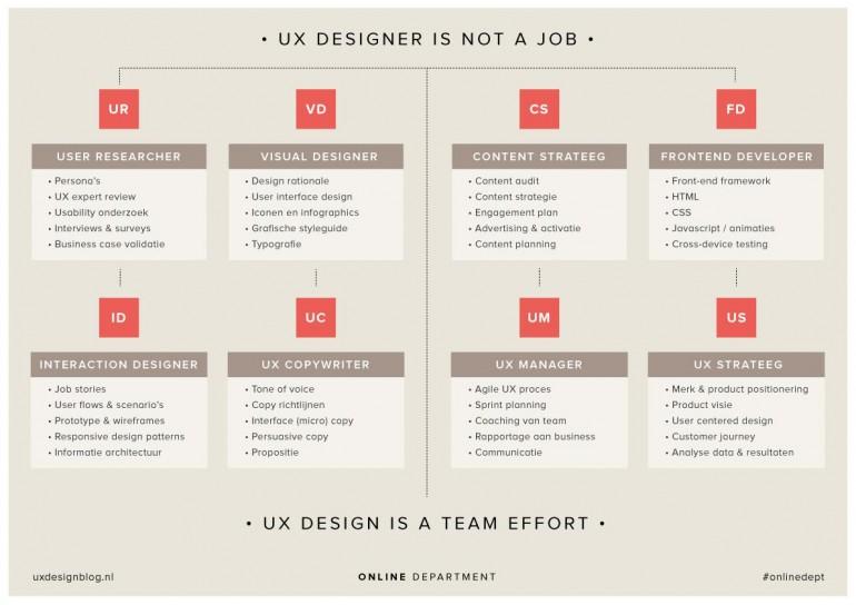 UX-Design_a team effort