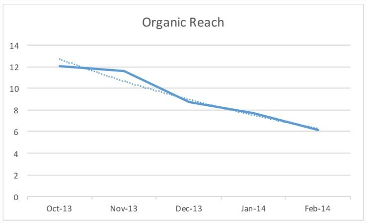 organice-reach-facebook-2014