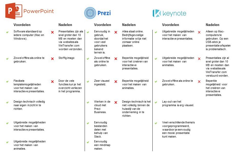 vergelijking-powerpoint-keynote-prezi-2016