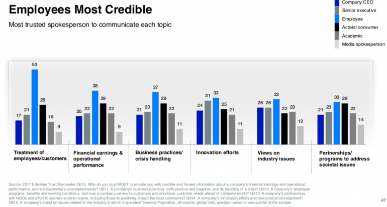 Edelman trustbarometer