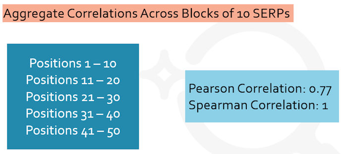 block-10-correlation