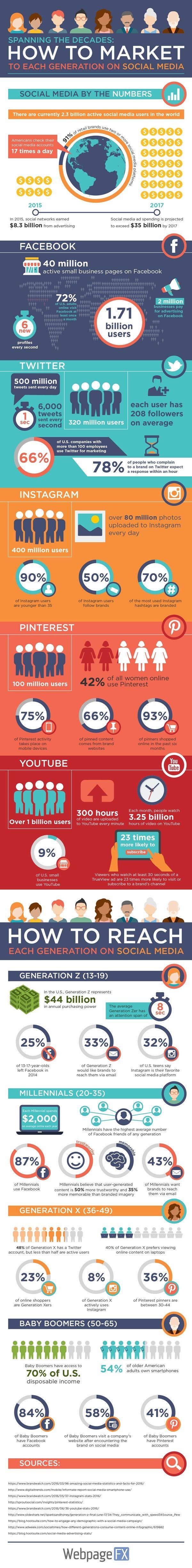 het-gebruik-van-social-media-per-generatie-infographic